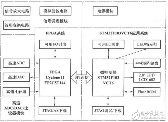 《电子系统设计与实战STM32 FPGA控制版》经典书籍分享!