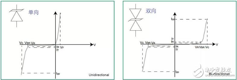 齐纳二极管与TVS二极管的区别