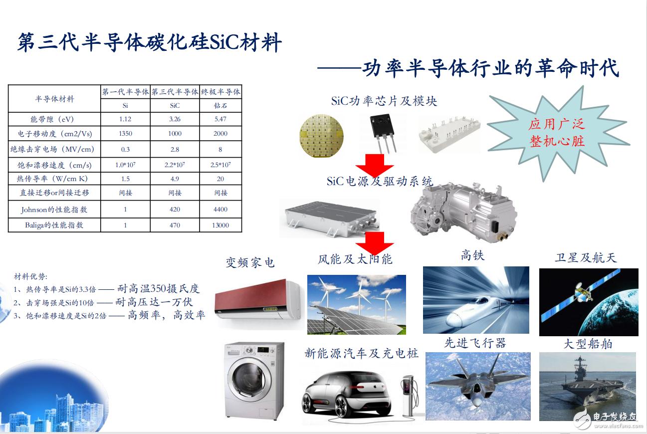 SIC碳化硅MOSFET及功率模块在电源领域的应用与发展