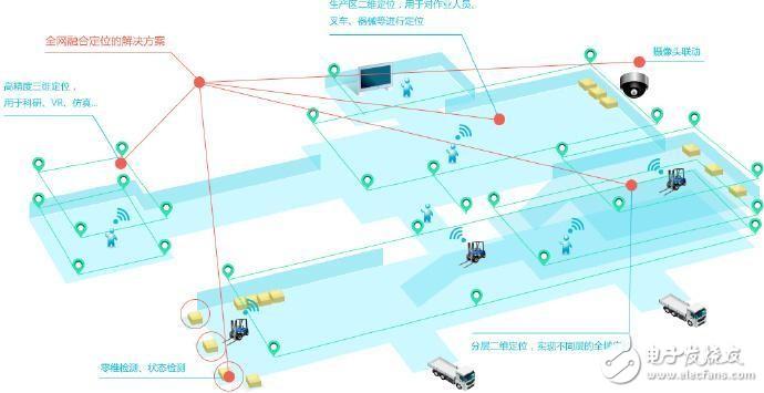 UWB室內定位智能工廠解決方案
