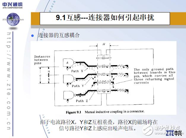 【课件PPT】高速数字设计和信号完整性教程——第9章 连接器