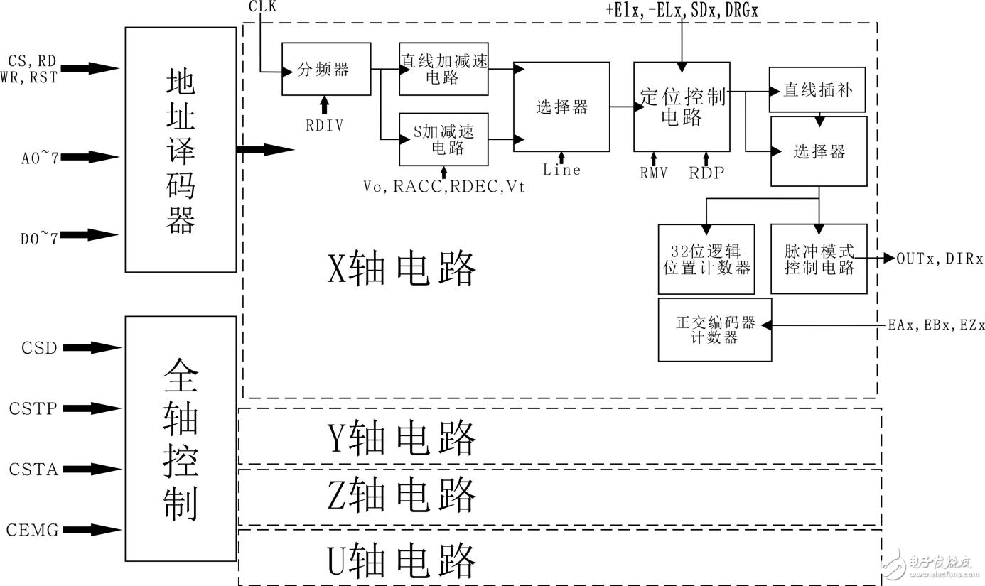 STM32+HMC8045运动控制基础程序移植手册