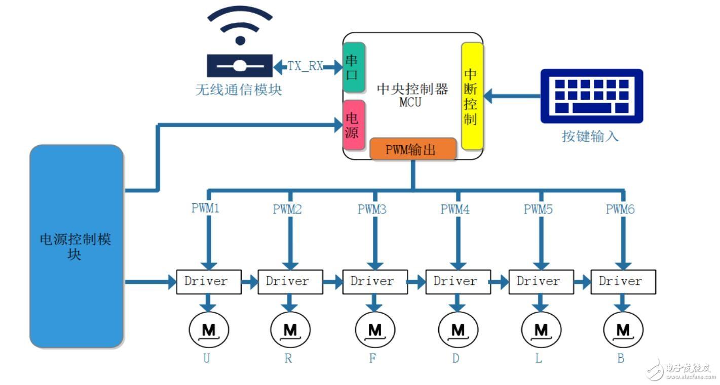 【MTO-EV033开发板试用体验连载】基于东芝步进机驱动器TB67S128的解魔方机器人