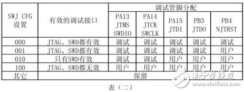 【每日一知识点】STM32中SPI3 接口没有信号送出的问题剖析~