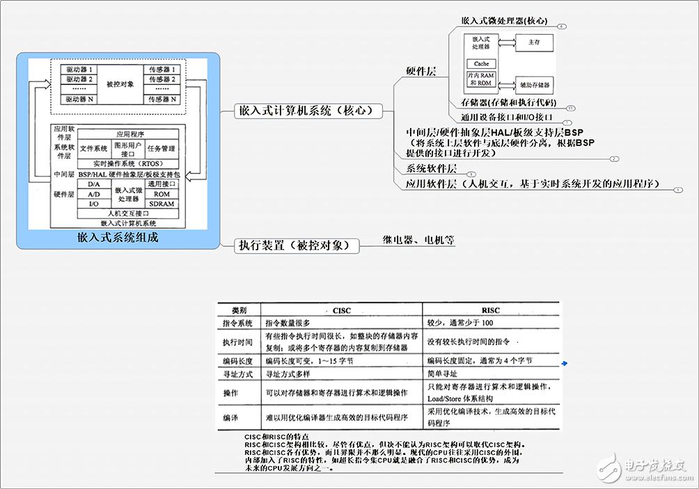 一张图带你看懂嵌入式系统