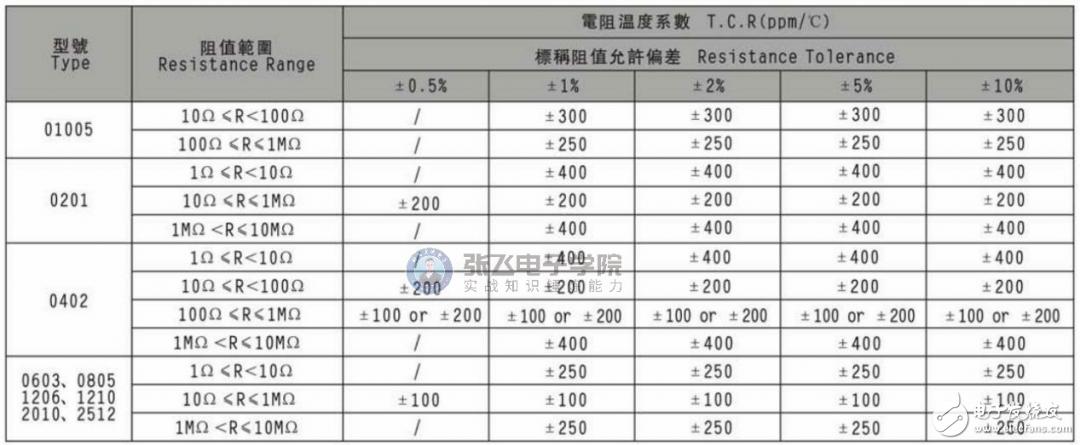 【原创分享】贴片电阻的数据手册介绍,干货满满!(三)