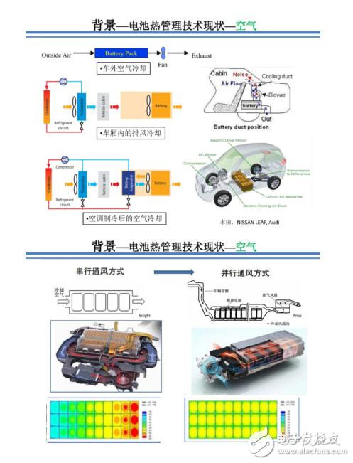 电动汽车动力电池热管理设计解析