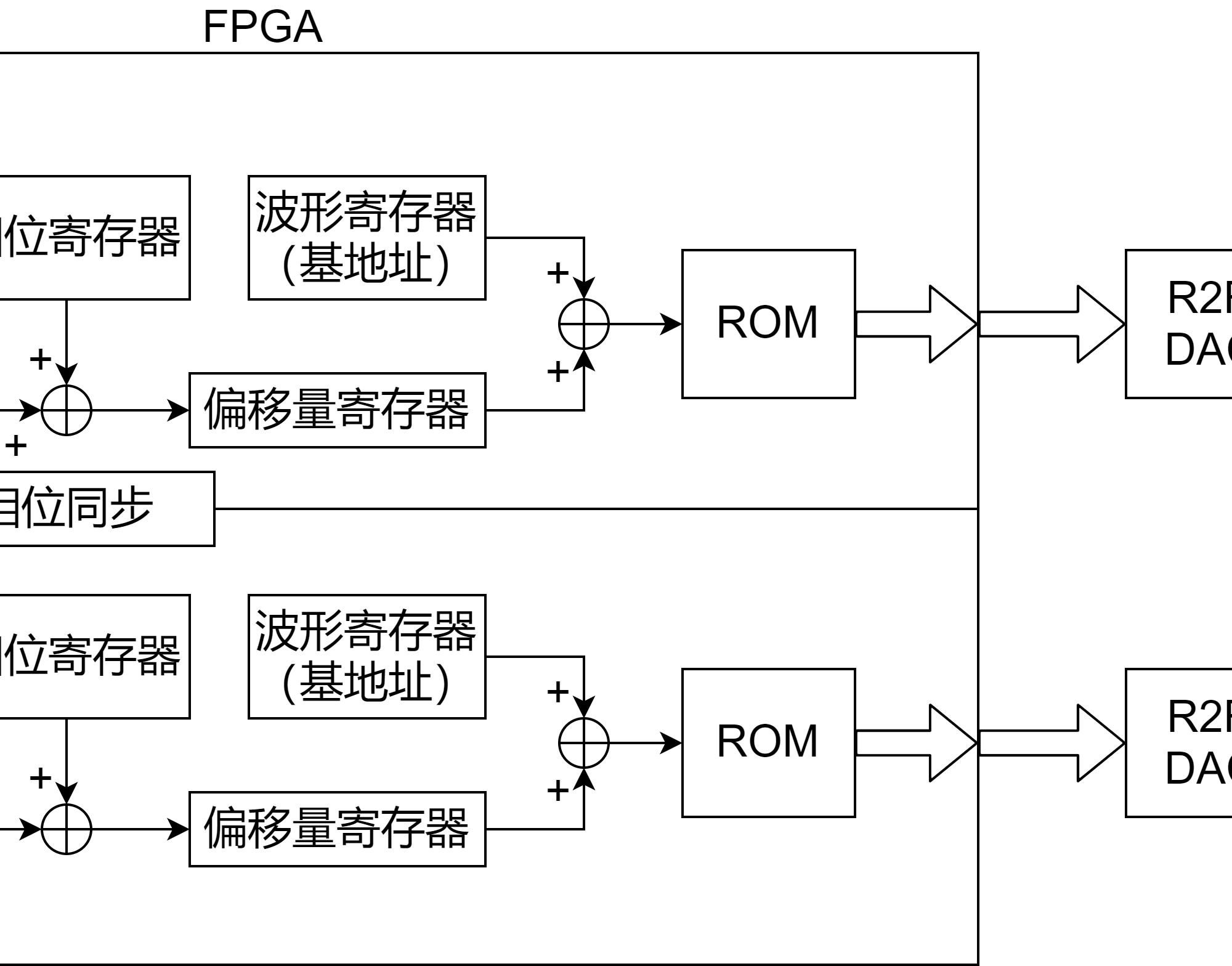【FPGA开发者项目连载】双通道DDS信号发生器