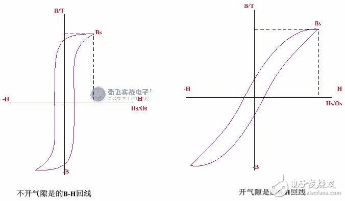 【原创精选】磁芯中加气隙的作用是什么?