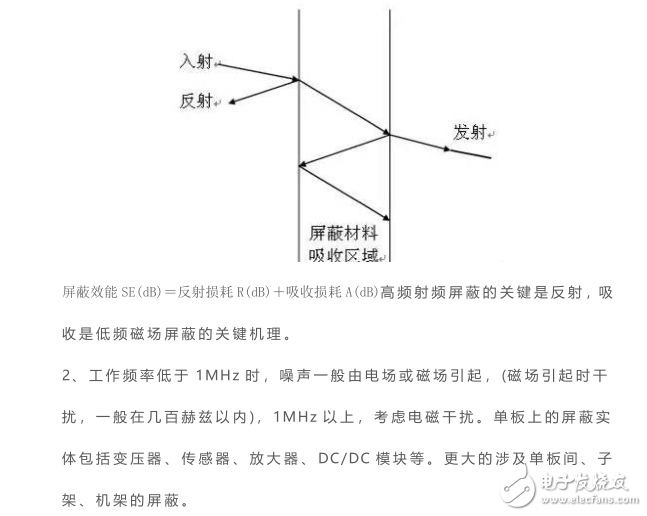 你设计电路时,有考虑这些EMC的设计要点吗?