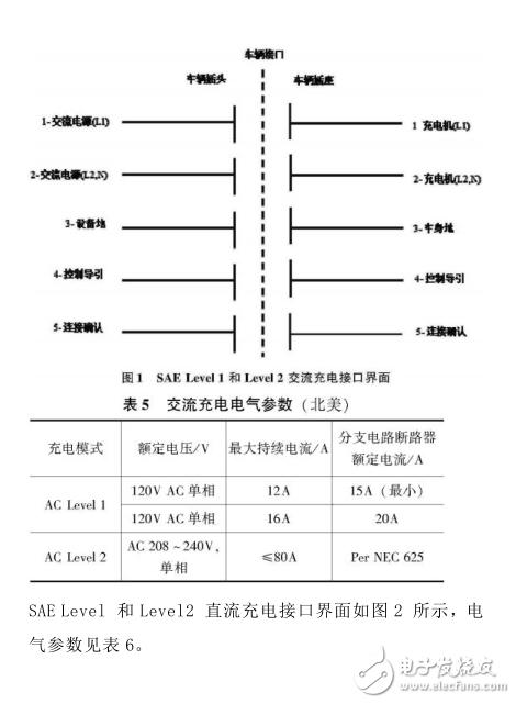 国内外电动汽车充电系统标准综述