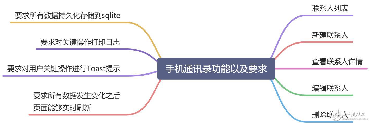 【软通动力】HarmonyOS 手机通讯录开发 实验指导手册 V 1.0