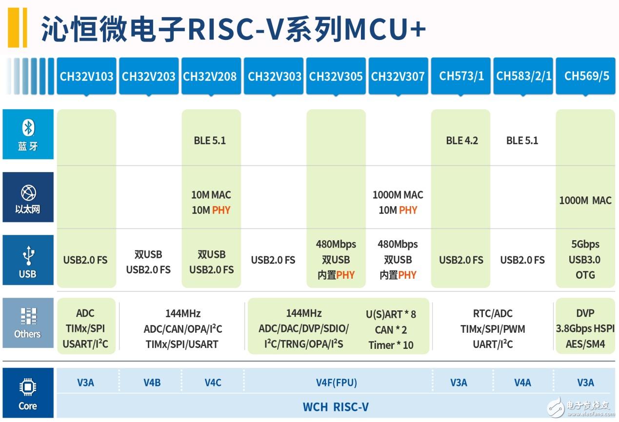 沁恒微電子受邀參加首屆RISC-V中國峰會