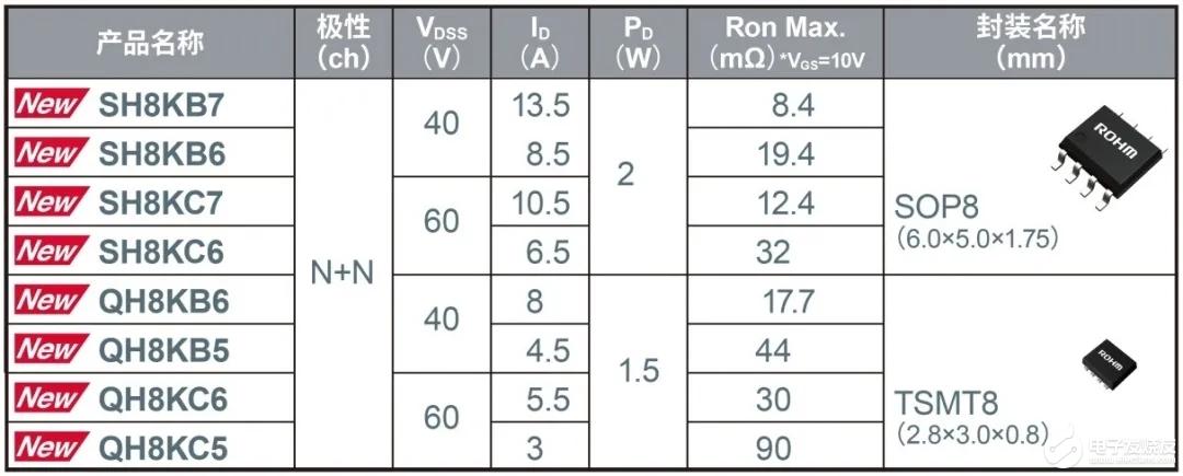 ROHM新品 | 适用于工业设备和基站电机的新一代双极MOSFET