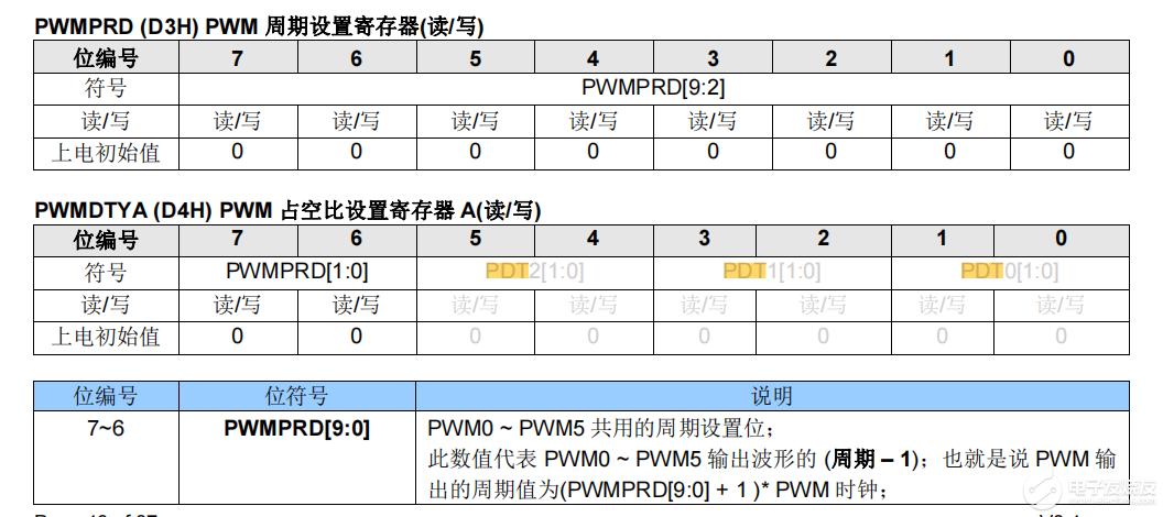 請問如何配置10位pwm精度