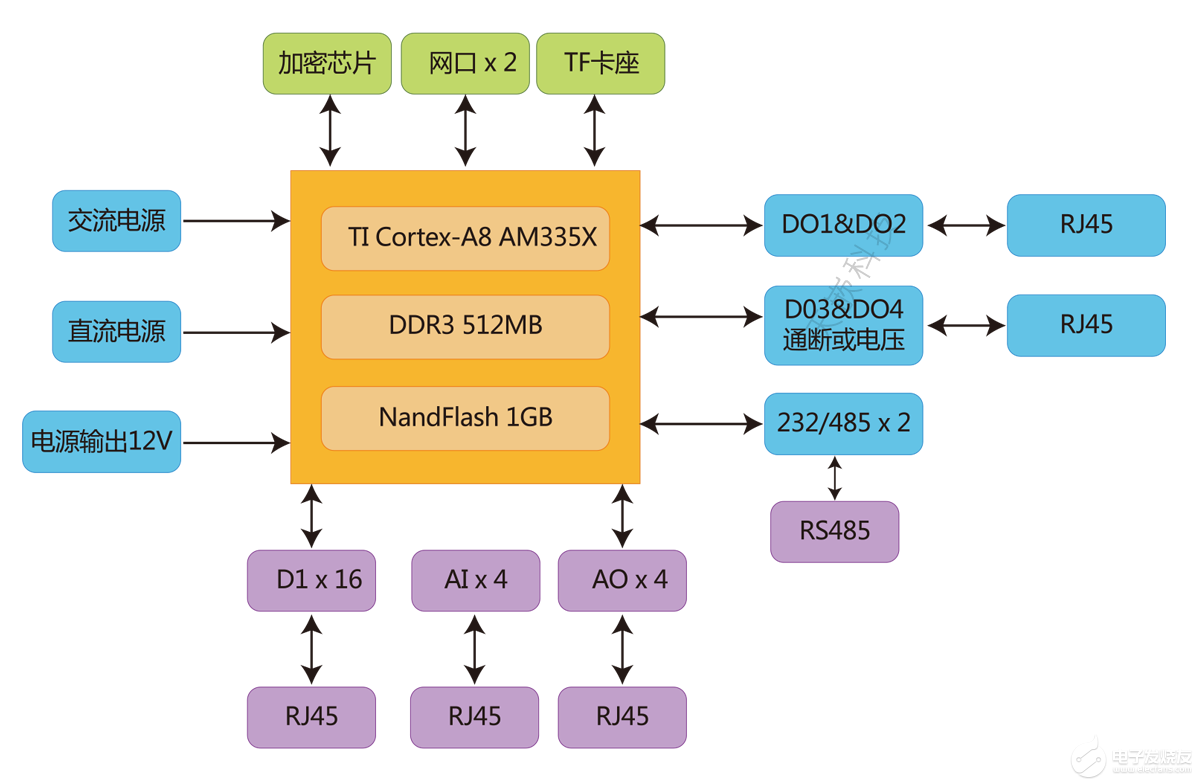 【物联网】基于AM335X核心板的数据采集应用方案设计