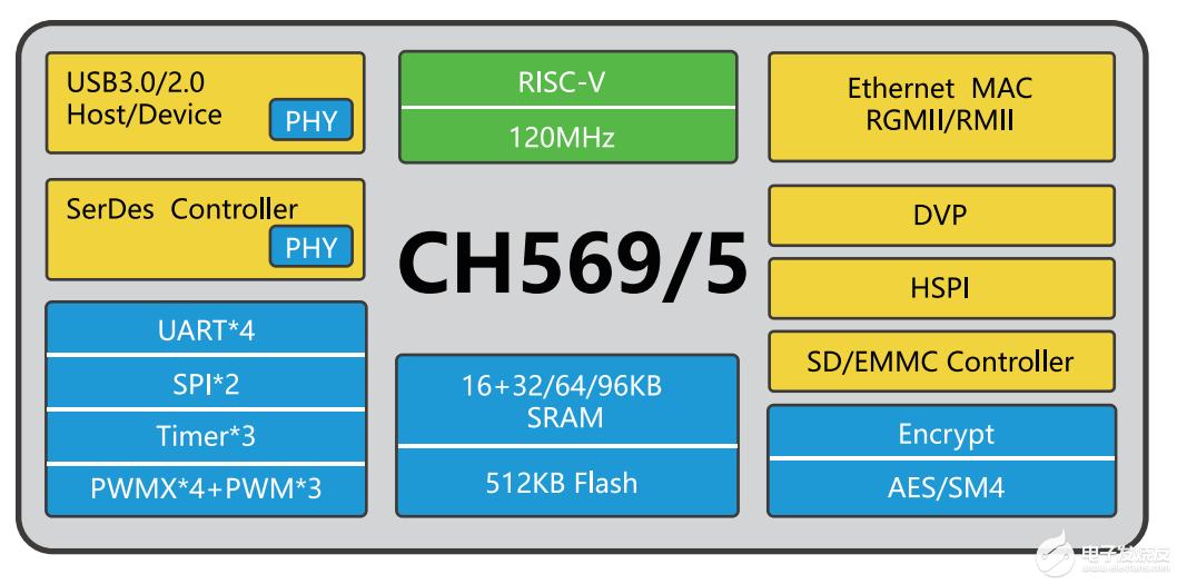 [WCH RISC-V系列MCU+]32位USB3.0超高速接口MCU CH569