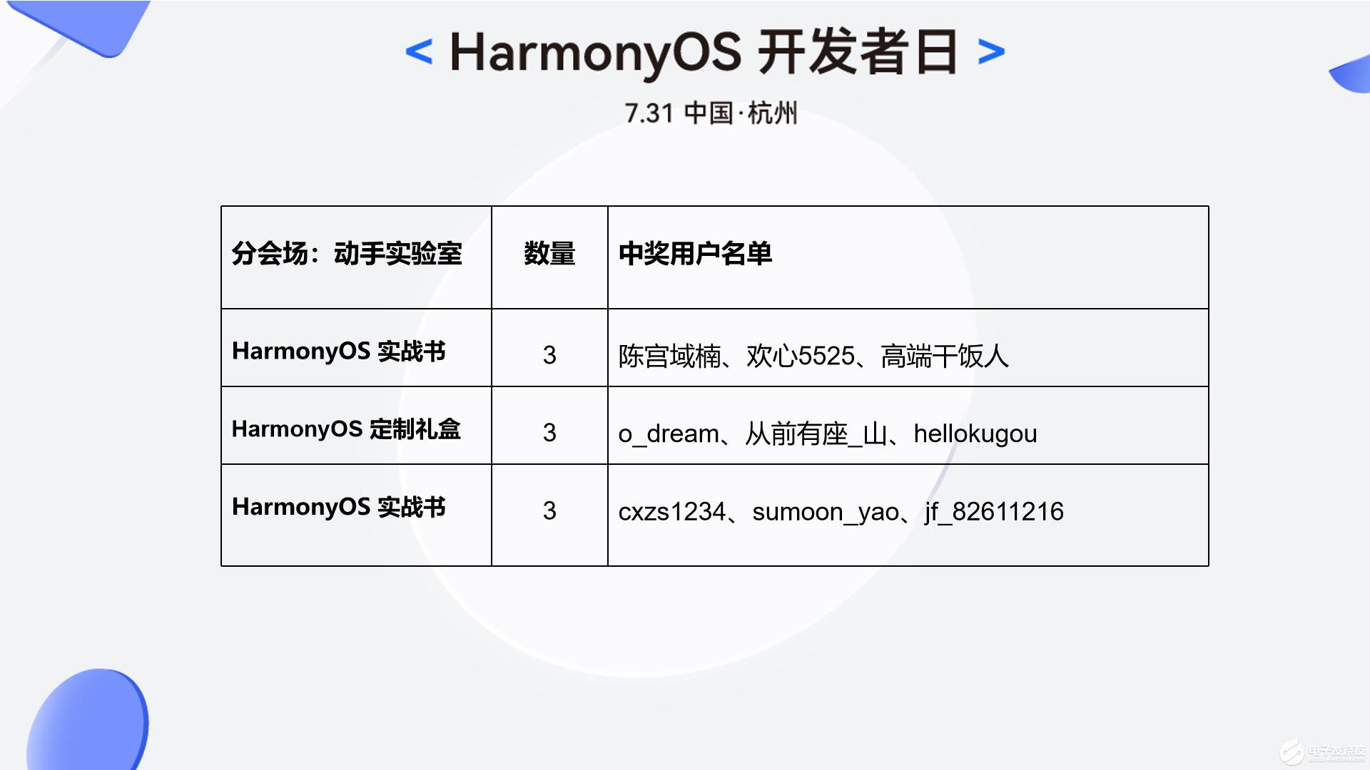 【中奖公示】731HarmonyOS开发者日直播抽奖公示及中奖登记
