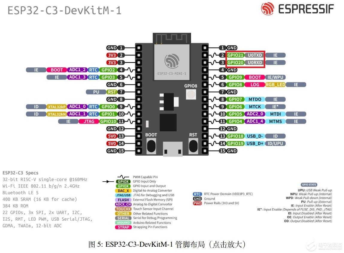 【乐鑫ESP32-C3 RISC-V处理器IoT开发板试用体验】---UART回调