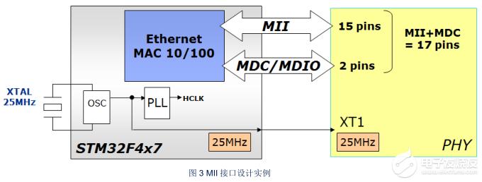 [每日一知識點]STM32中以太網電路設計注意事項