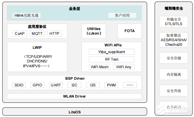 海思Hi3861V100硬件資料