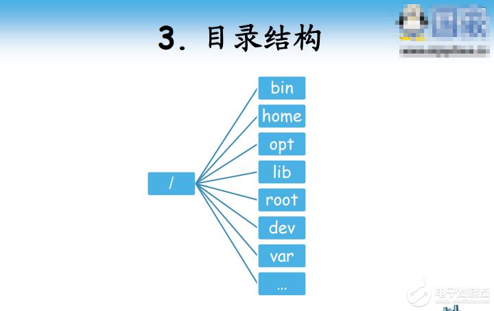 【资料】国嵌之精通嵌入式-第5课-Linux快速体验(课件+视频)