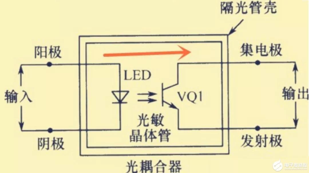 耦合在电路中的作用?为什么需要耦合?
