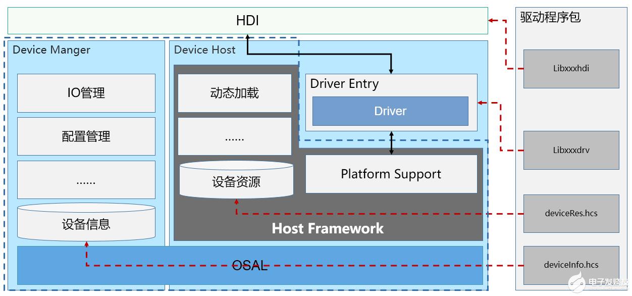 OpenHarmony HDF 驱动框架介绍和驱动加载过程分析