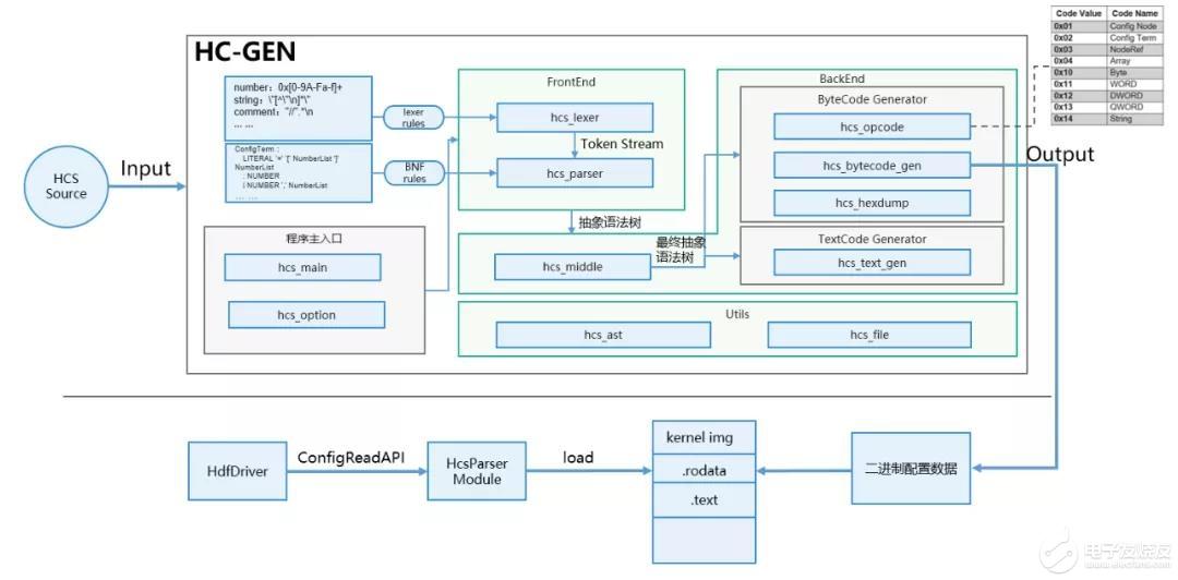 OpenHarmony HDF 配置管理分析及使用