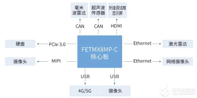 基于飛凌FETMX8MP-C核心板實現的商用車智能駕駛終端