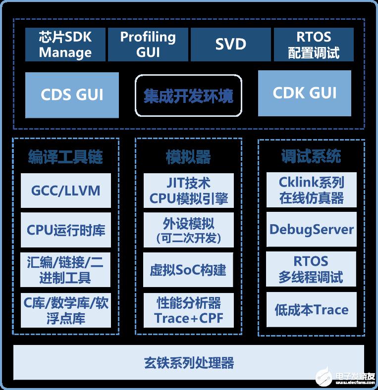 RISC-V工具链简介