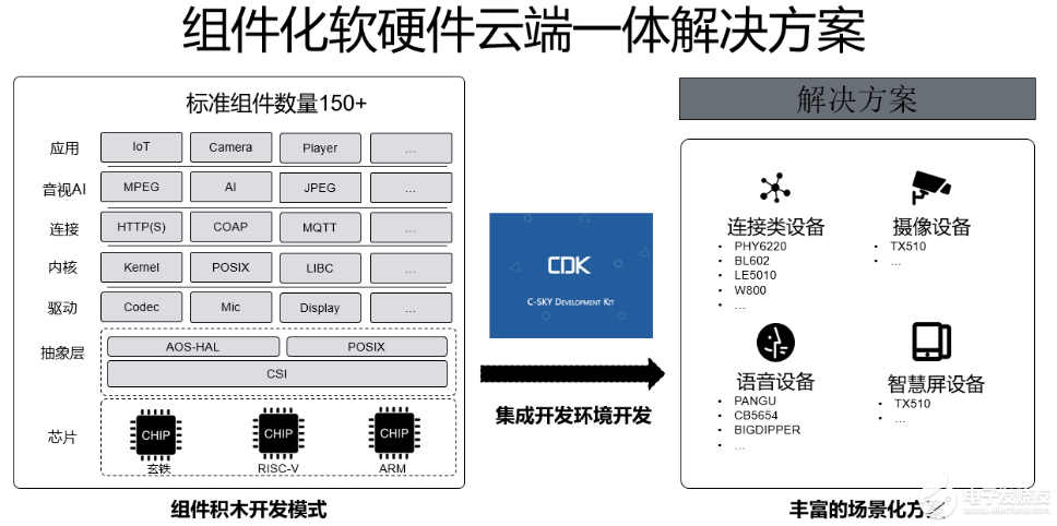 從芯片到云全鏈路高效設計 一文了解YoC基礎軟件平臺