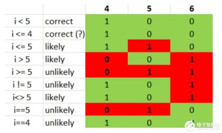 测试用例质量的重要性