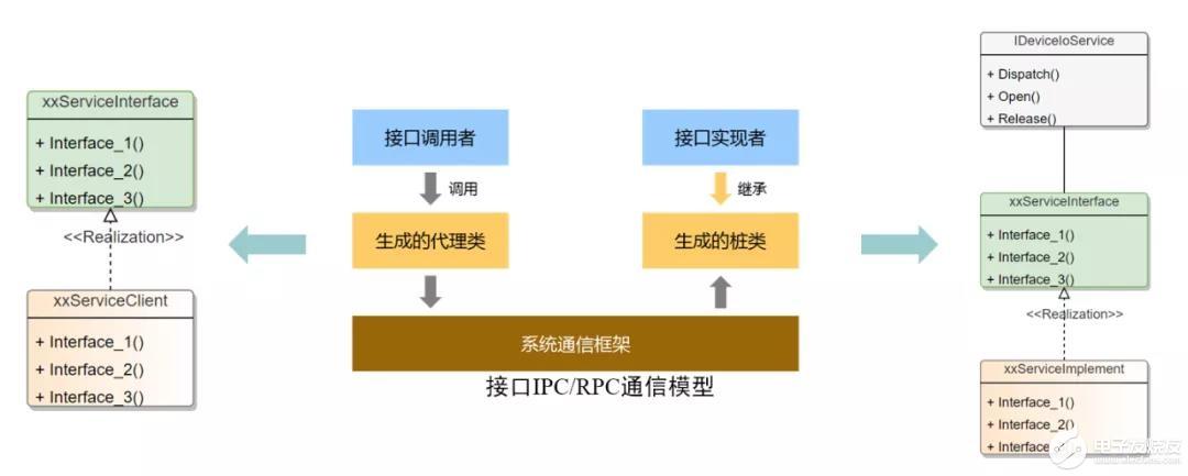 OpenHarmony HDF HDI基础能力分析与使用