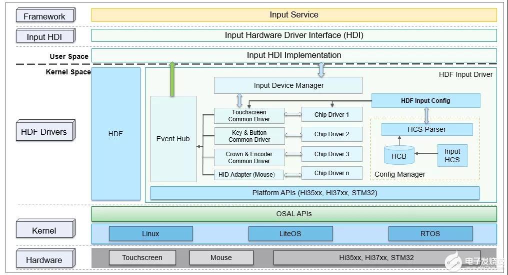 OpenHarmony HDF Input驱动模型分析与使用