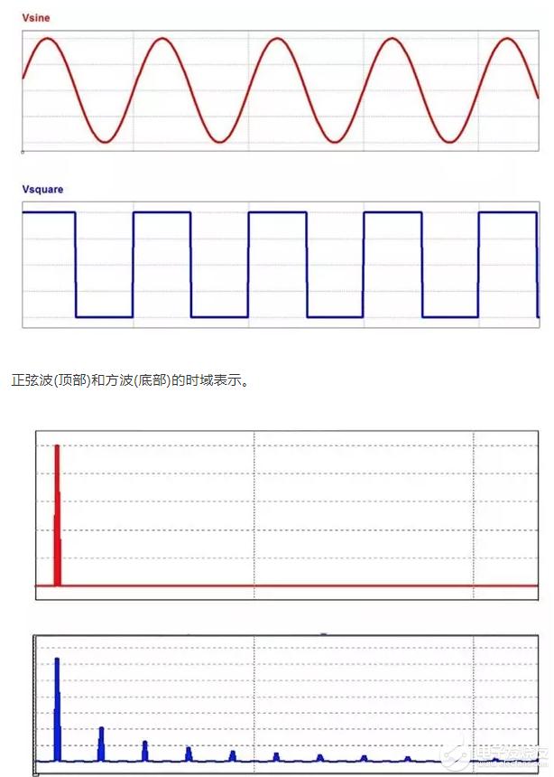 【推薦】實戰分析:電阻、電容(RC)低通濾波器