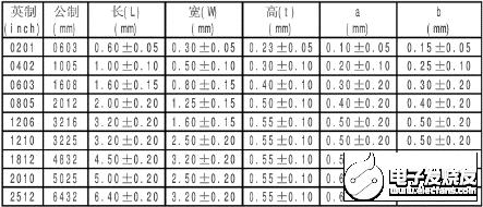 【Altium小课专题 第189篇】常规阻容器件型号的如何认识,如R0402中的0402?