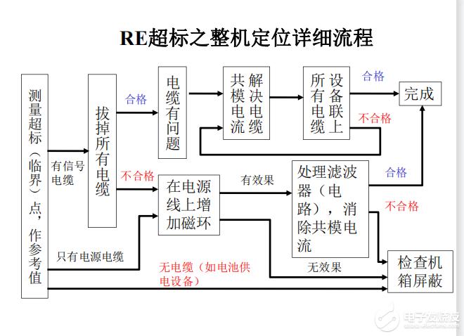 PCB板EMC整改方法讲解!