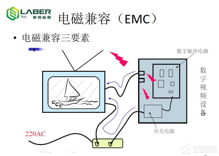 详细的EMC知识介绍!