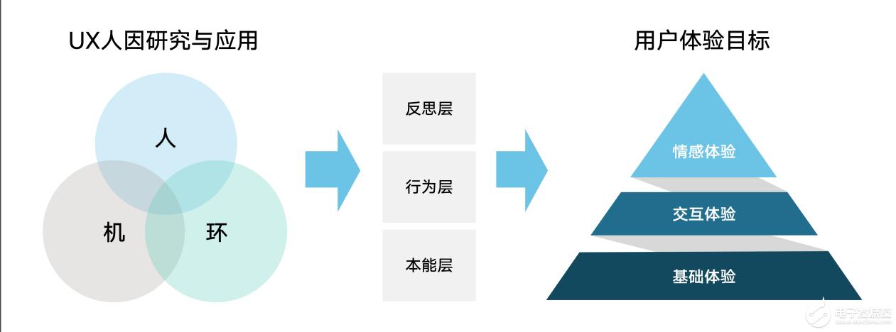 HarmonyOS-UX-人因研究應用