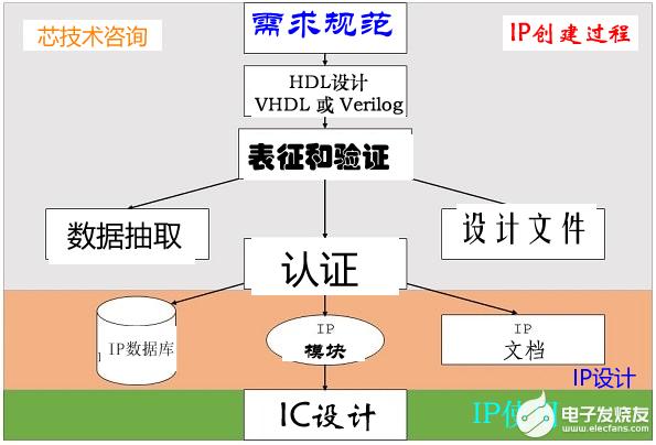 超大規模集成電路(VLSI)設計流程2021版標準中的IP設計規范