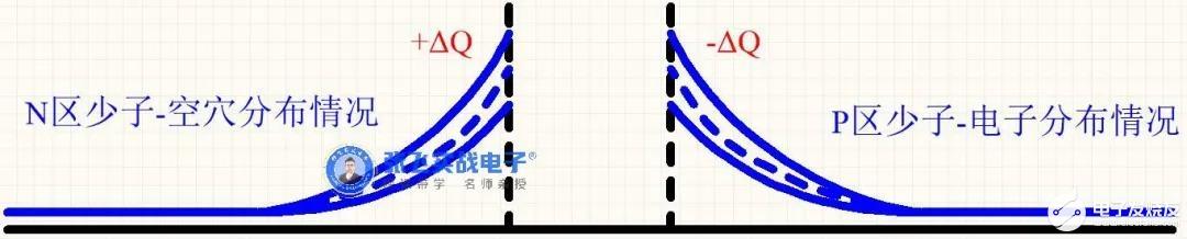 【原创推荐】二极管扩散电容和势垒电容
