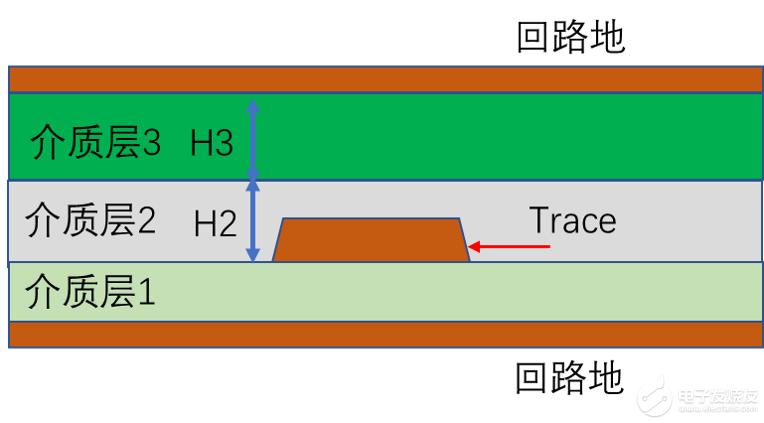 PCB走線信號傳輸速度(傳輸線delay)和 介質厚度是否有關