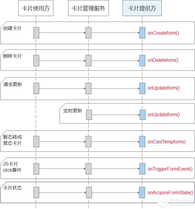 HarmonyOS服务卡片开发-API接口简析