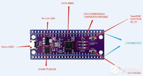 【W806-KIT MCU开发板】初识及开发环境构建