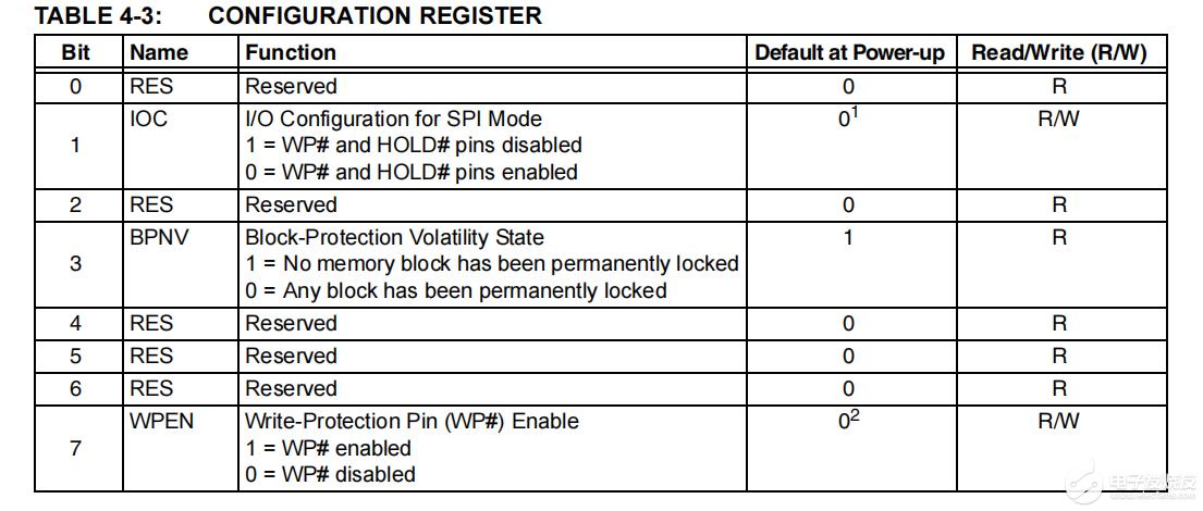 关于SST26VF064B芯片硬件写入保护的问题