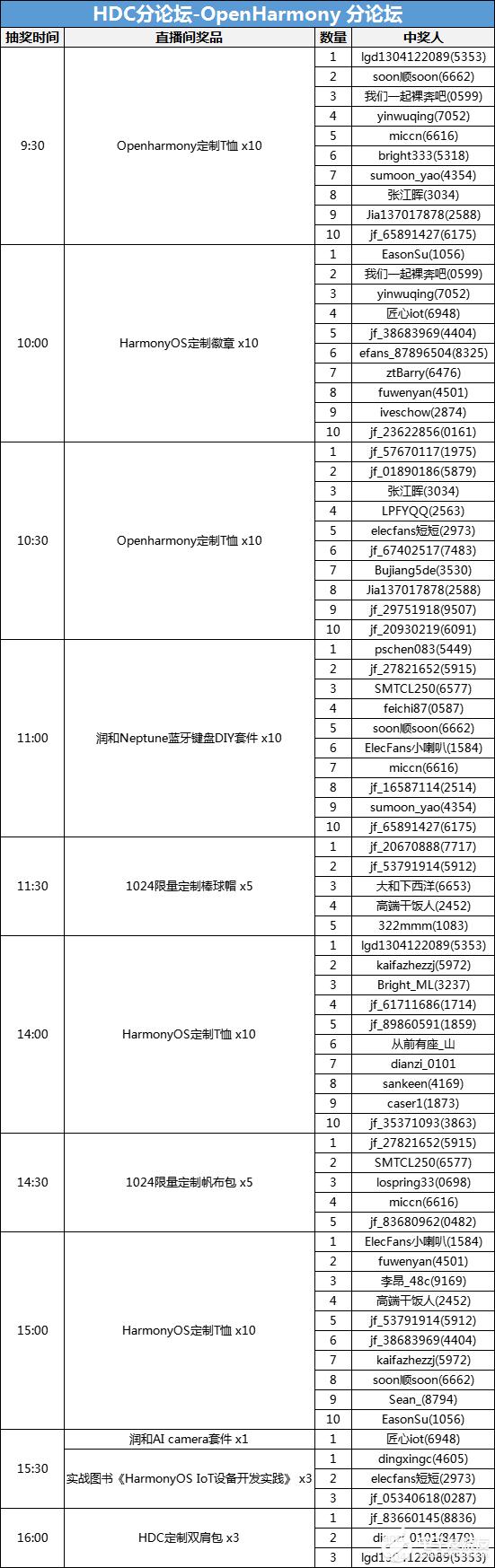 【中奖公示】HDC.Together 华为开发者大会 2021 直播(10.29截止兑奖)